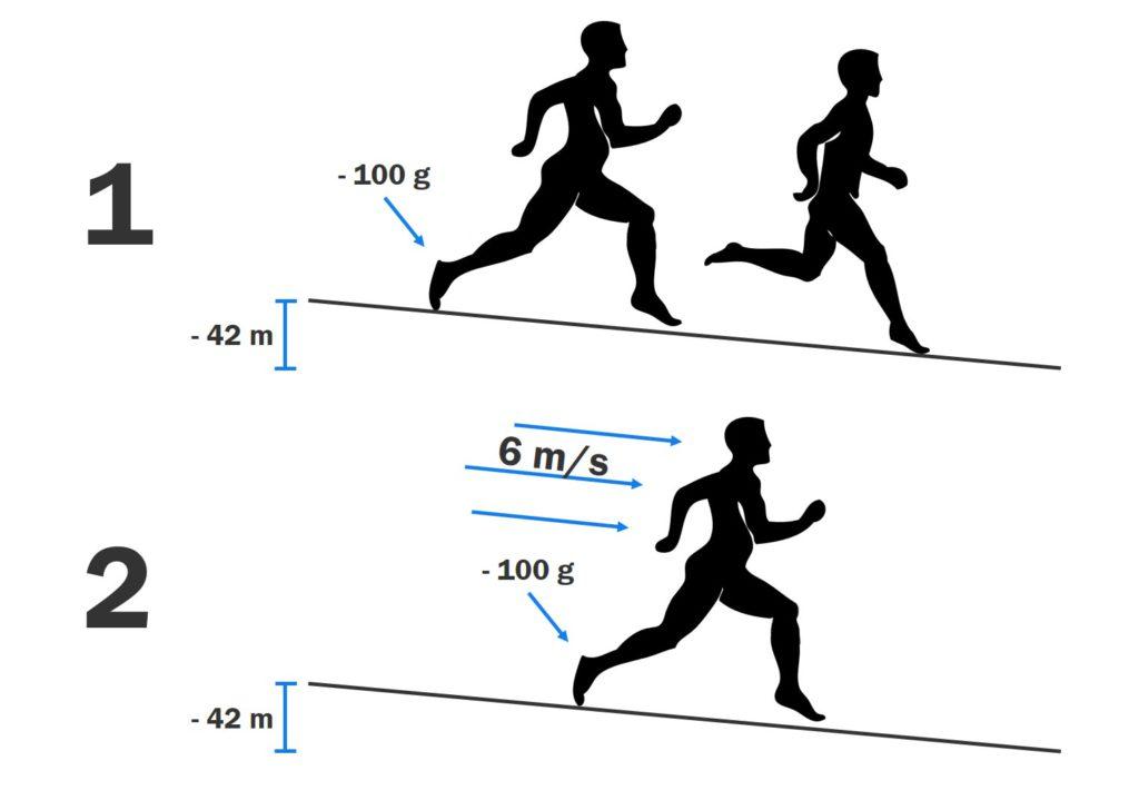 Zusammenfassung Marathon unter 2h
