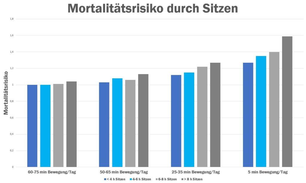 Mortalität durch langes Sitzen