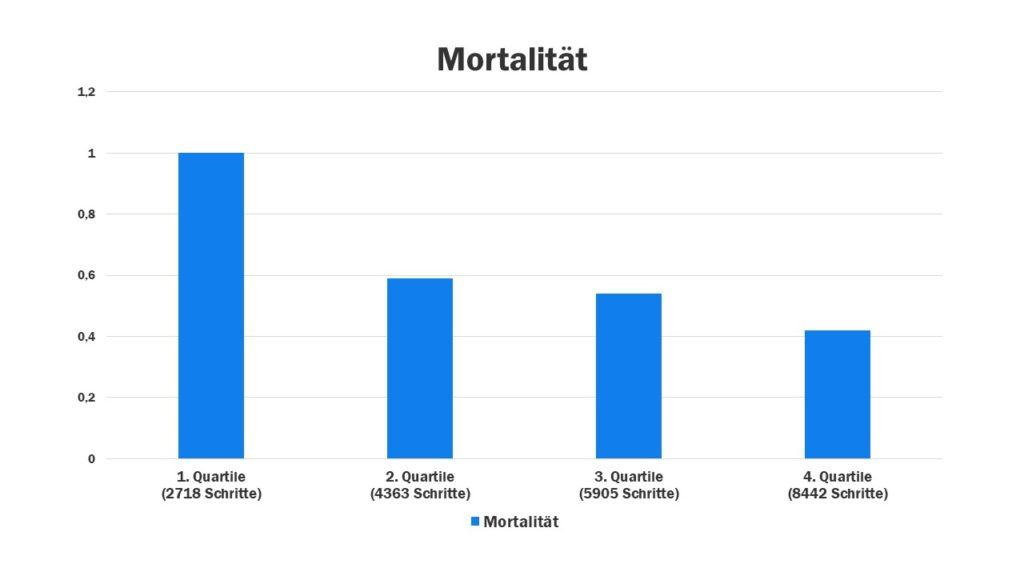 Mehr SChritte bedeuten geringere Sterblichkeit