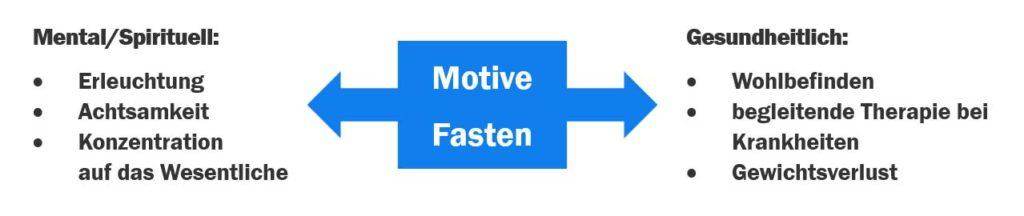 Motive zum Fasten