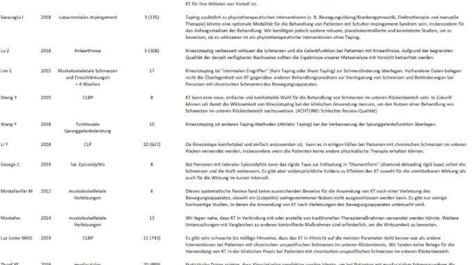 Übersicht über die Studienlage bei Kinesiotape